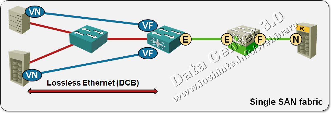 Multihop FCoE 101 - Gestalt IT