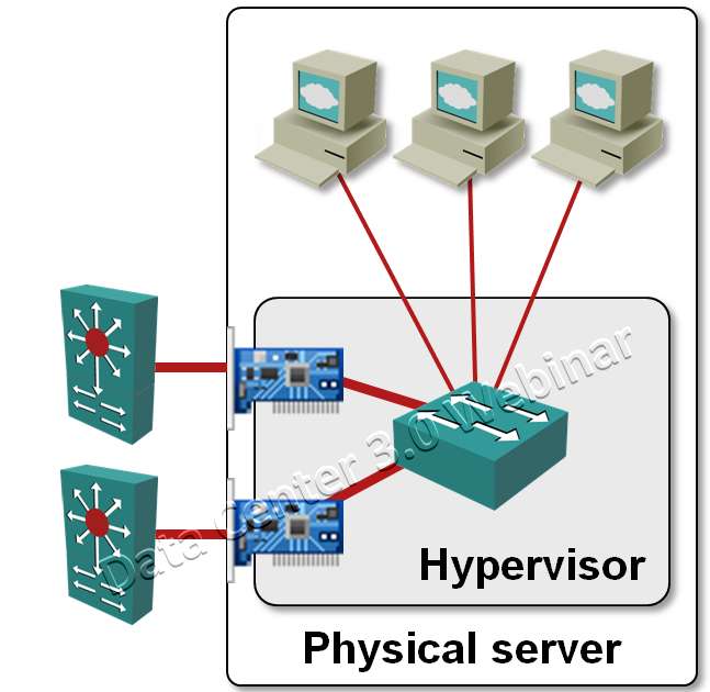 VMware Virtual Switch: no need for STP « ipSpace net blog