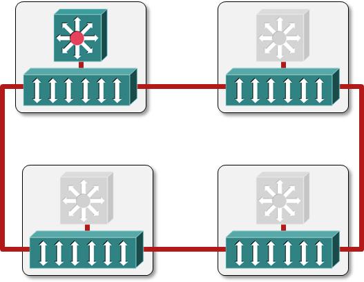 Intelligent Redundant Framework (IRF) – Stacking as usual