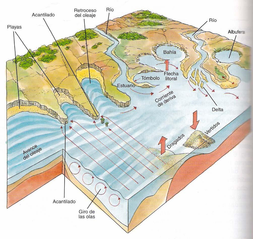 El Rincon De La História Y La Geografia Geomorfología