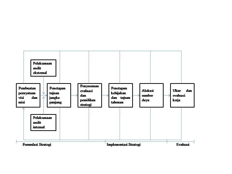Perencanaan Strategis Dan Operasional Bisnis - Bisnis Indatu