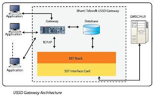 USSD: How to develop USSD application ~ Tech Inside