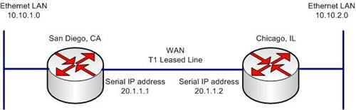 Static Routes in the Cisco IOS   All About Networking