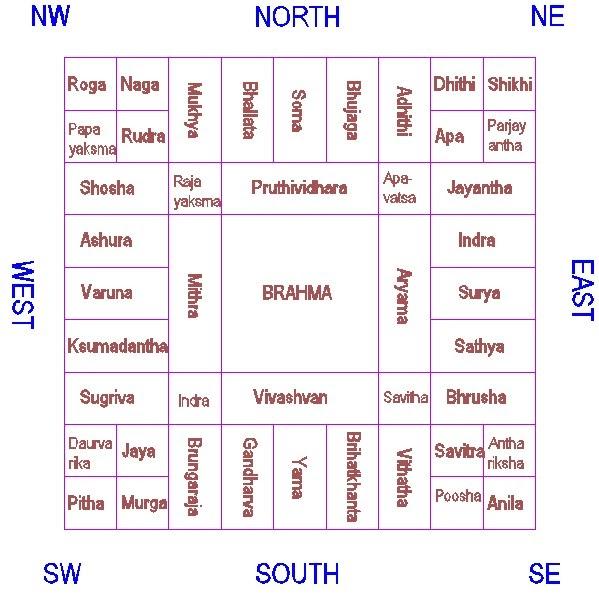 Sirikatha Vastu Home Plans Vastu Purusha Mandala