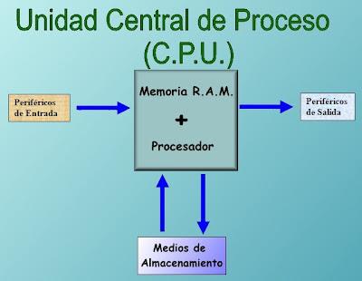 Estructura Funcional De La Computadora Eet475 S Blog