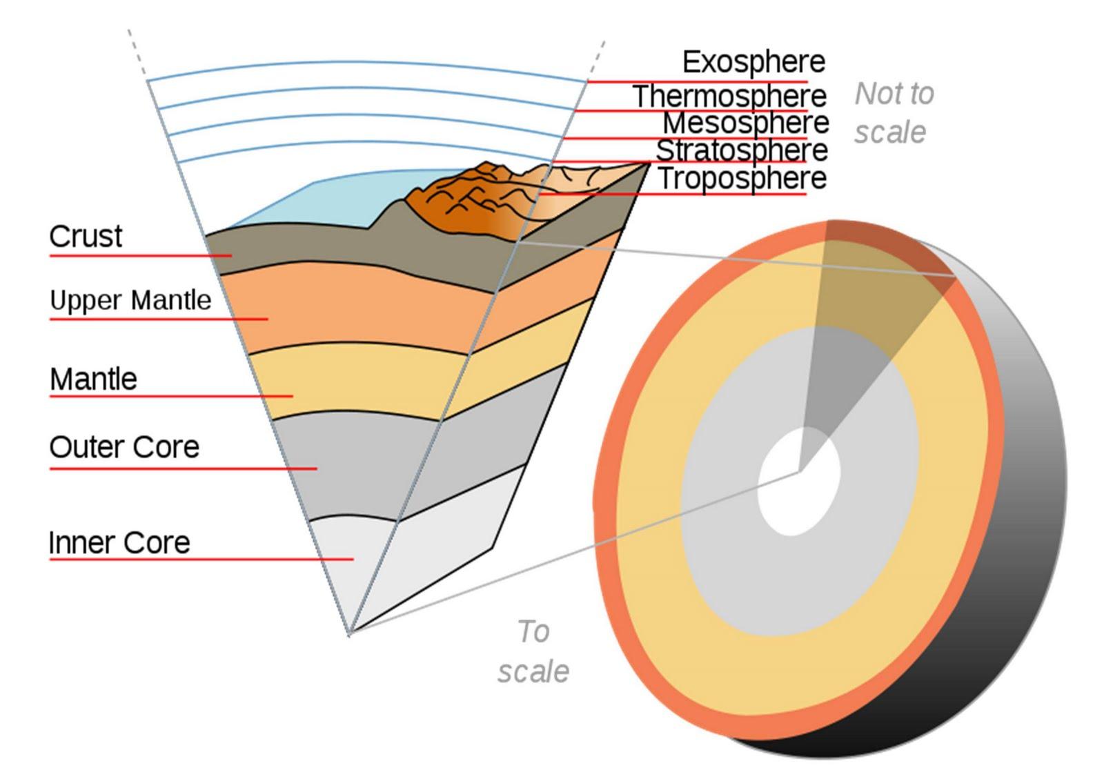 Esquema Capas De La Tierra