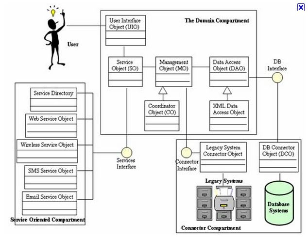CJCDesign: Service System Design