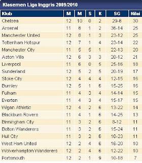 Hasil Klasemen Liga Inggris 2009/2010