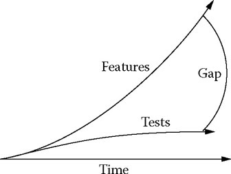 Software Testing & QTP: Evolution of Automated Testing Tools