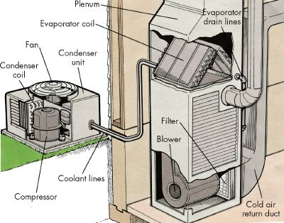 A Heat Pump Air Conditioner Works On The Basic Principle Of Transfer Device Moves From One Place To Another Either Outside House