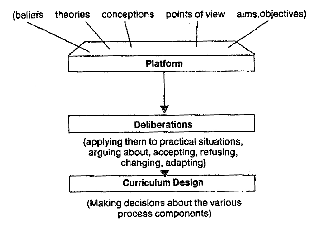 educational reflections  models and theories of curriculum design
