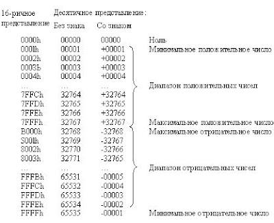 вычитание чисел со знаком и без assembler