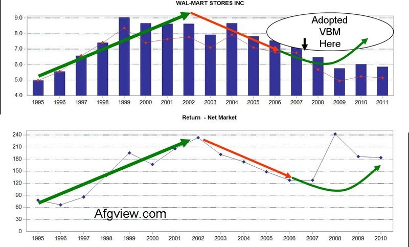 economic value added international growth highlights wal. Black Bedroom Furniture Sets. Home Design Ideas