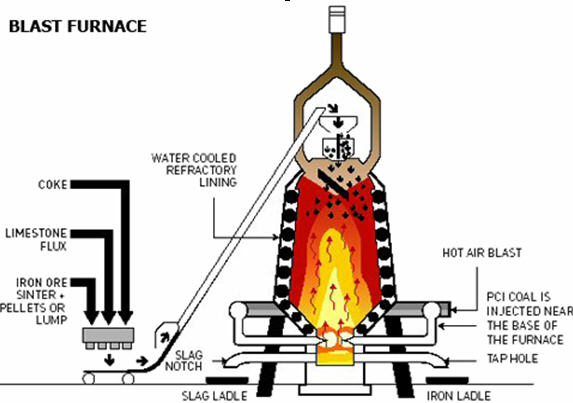 Blast Furnace Diagram | Car Interior Design