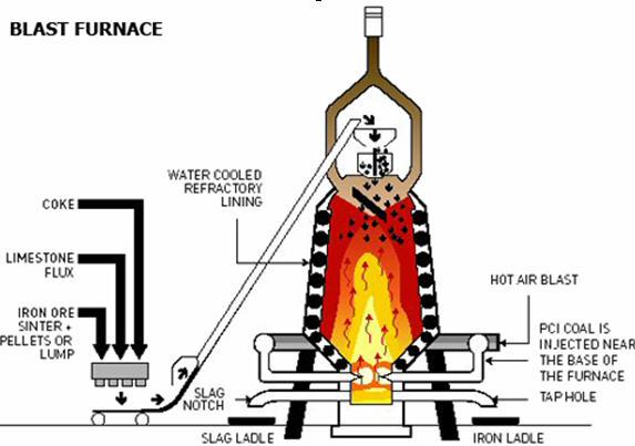 Blast Furnace Diagram | Car Interior Design