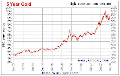 Let S Look At Chart Below 5 Years Is About Increased By 200 And 10 400 Source Goldprice Org