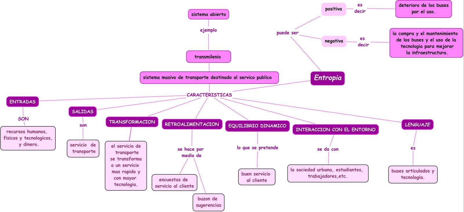Características básicas de un sistema abierto