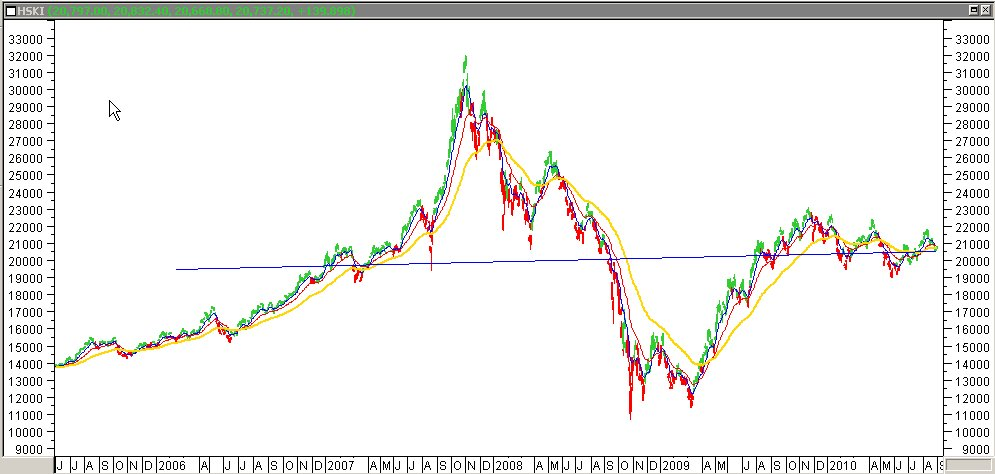 ฮั่งเส็ง: Monkey Trade: กันยายน 2010