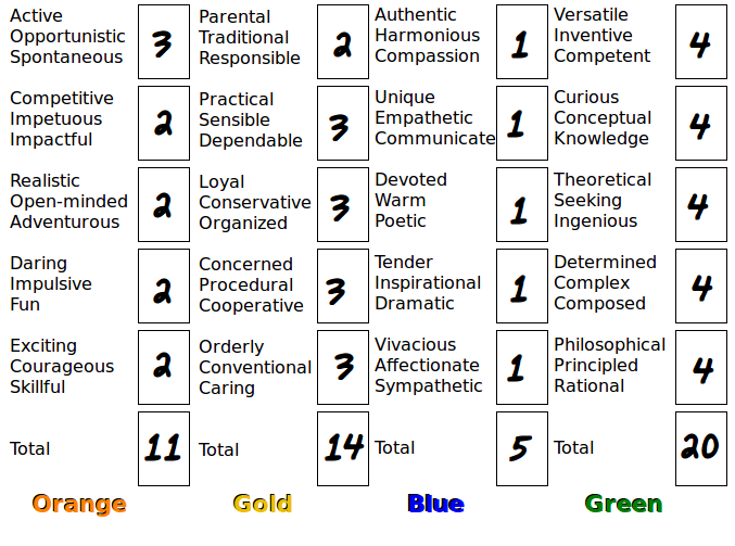image regarding True Colors Personality Test Printable Version named √ Genuine Colours Temperament Try out Printable Character Try out