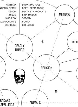 KoreAudio: Heavy metal band names flow chart!
