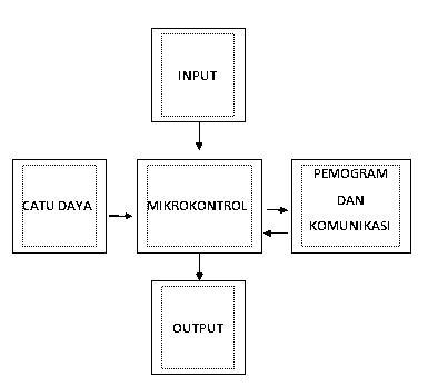 Gimana Sih Cara Buat Sendiri PLC (Programmable Logic