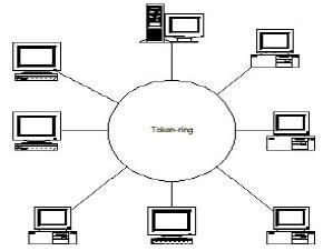 Ilmukomputer: jenis topologi jaringan komputer