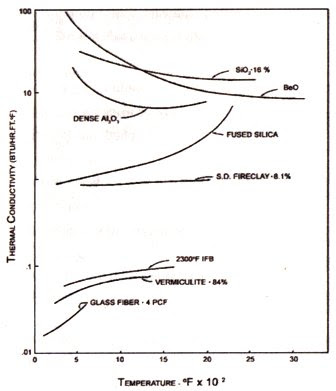 Temperature dependence of thermal conductivity for several materials graph