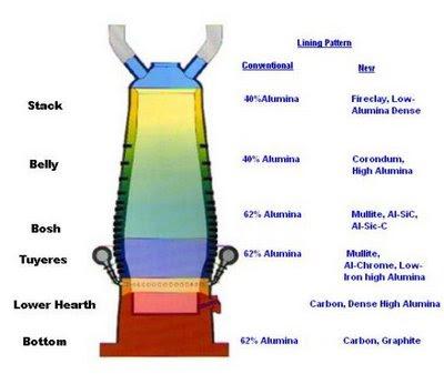 Refractory Lining   Steel Industry   Jobs: Blast Furnace ...