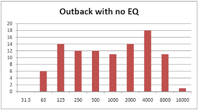 Roger's Music Blog: Equalizer settings for the 2010 Subaru Outback