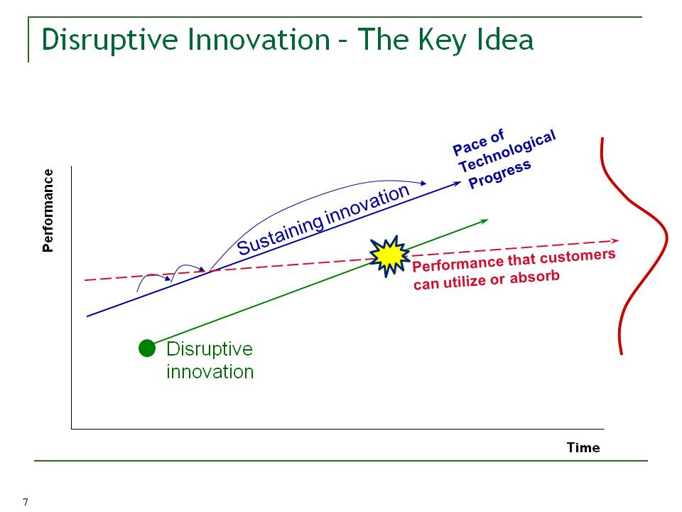salesforce idea for disruptive innovation Idea starters top curated categories  and corporate innovators to lead the next wave of disruptive innovation in their industries and markets.
