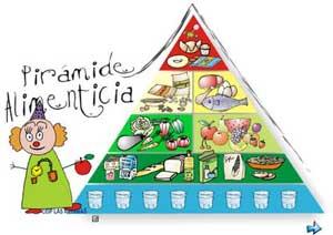 Juego de Pirámide alimenticia