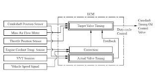 QUALITY & INFORMATION OF VEHICLES: VVT-i (Variable Valve