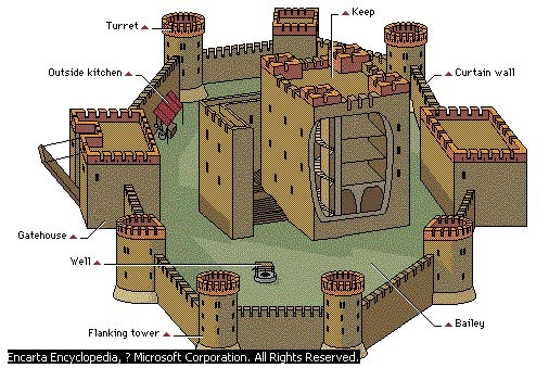 Motte And Bailey Castle Labeled Diagram 110 Plug Wiring Medieval Castles: In Parts