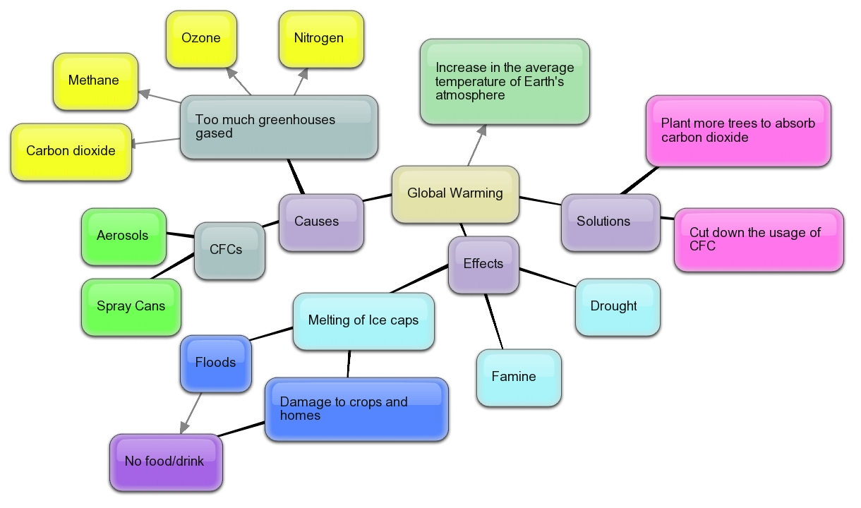 Science Rocks!: Concept Map