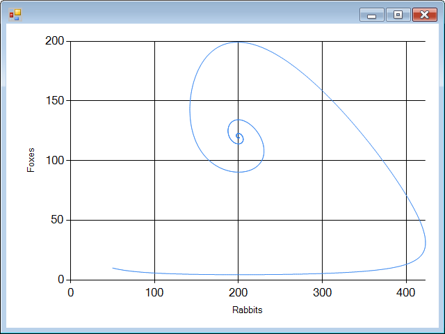 F# News: F# vs Mathematica: parametric plots