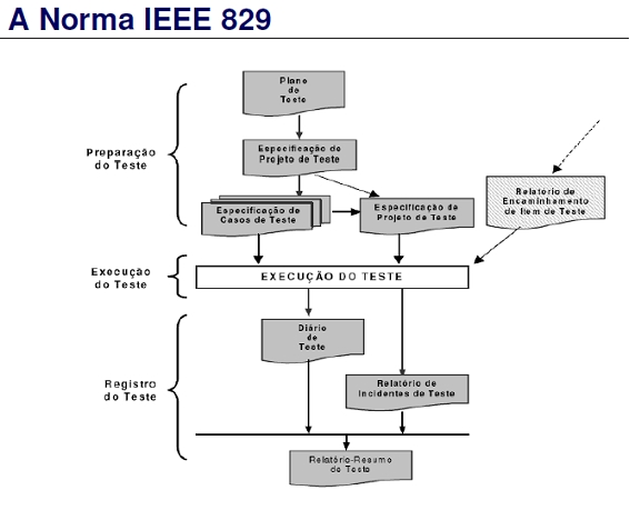 Opinions on software test documentation for Ieee 829 test strategy template