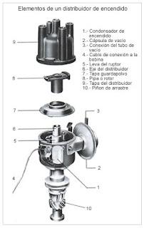 ELECTRICIDAD Y ELECTRONICA AUTOMOTRIZ: DISTRIBUIDOR.