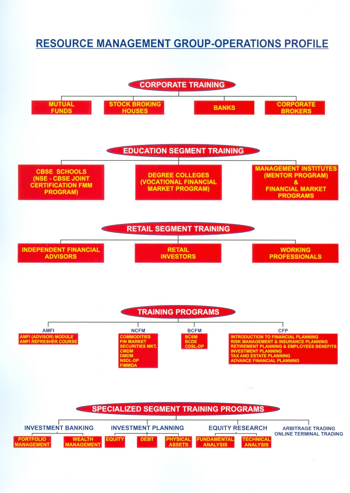 RMGs Operations Flow Chart Please Click On Photo For Details