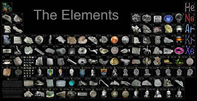 Creative and Cool Uses of the Periodic Table (27) 22
