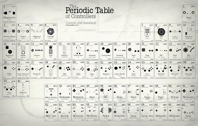 Creative and Cool Uses of the Periodic Table (27) 9