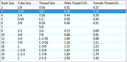 An Thread Size And Ing Chart