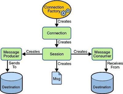Java Message Service (JMS) - sureshdevang