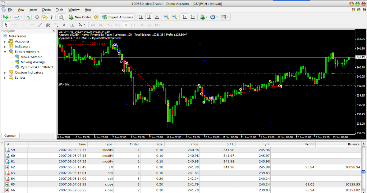 Forex police ea