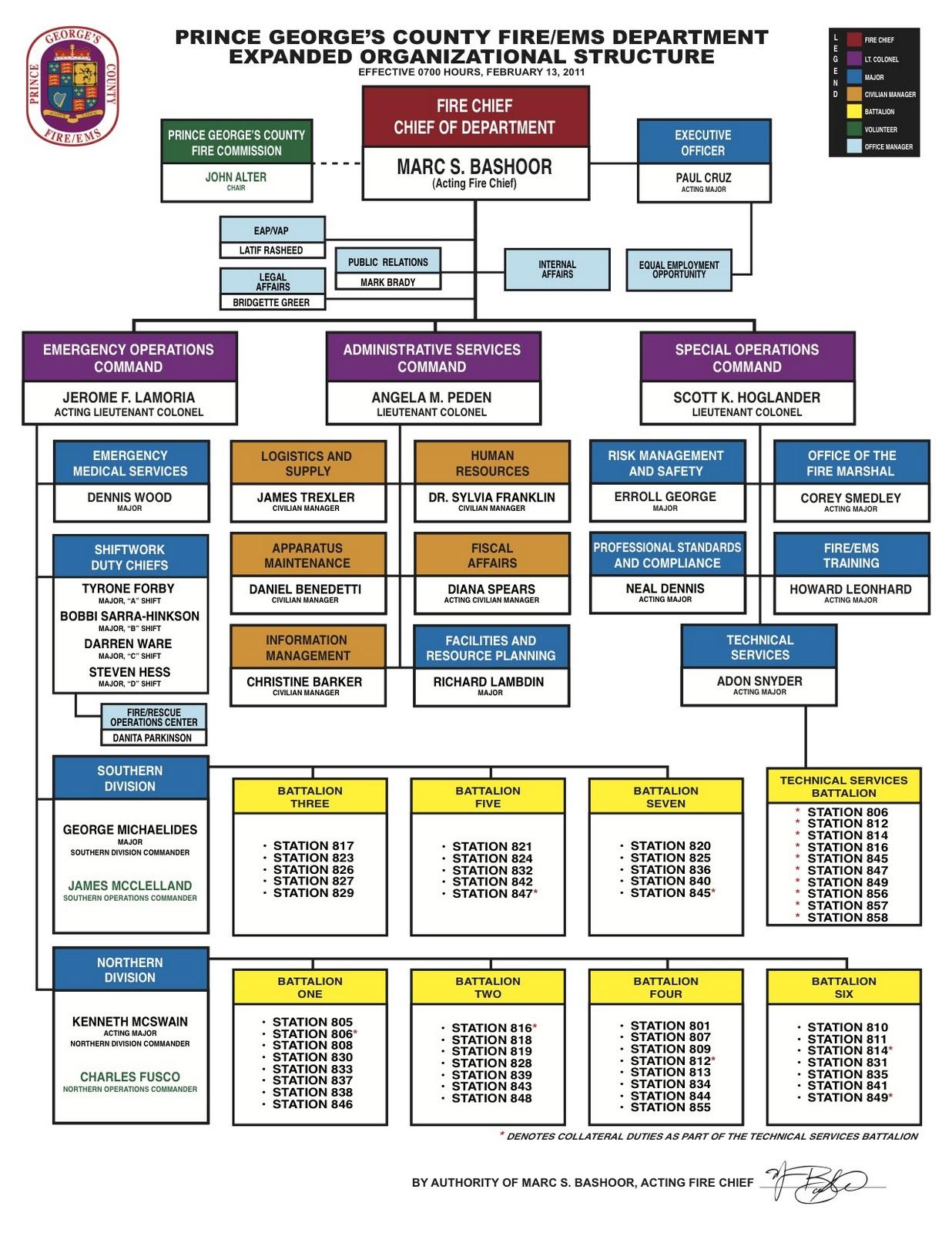 Fire Department Organization Chart - Ofertasvuelo