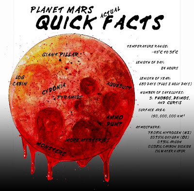 The Truth About Planet Mars: Supplement: Mars Facts