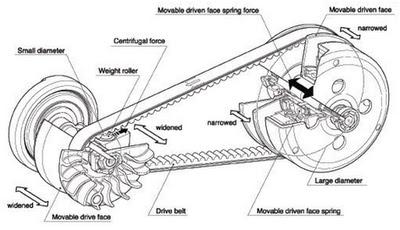 Honda Motogp Motor besides Grandaire Heat Pump Wiring Diagram further Alternator Wiring Diagram Delco Remy as well Scorpio Tattoos further Wiring Diagram Cdi Mio. on wiring diagram for mio sporty