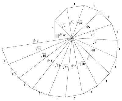 Off The Hypotenuse: 7th Grade: Theodorus' Wheel and Art