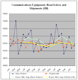 Chart of Communications Equipment - New Orders and Shipments with Moving Averages