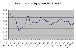 Semiconductor Equipment Book-to-Bill Ratio
