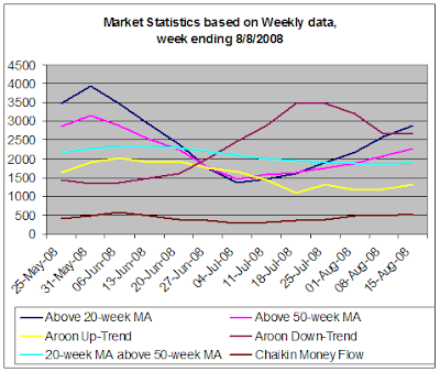 Stock market statistics based on weekly data, 8-15-2008